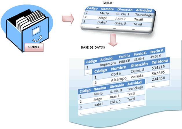 como diseñar una base de datos en excel blog aplica excel contable